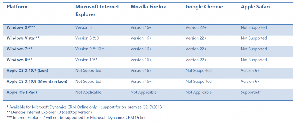 CRM2011 Browsers Support